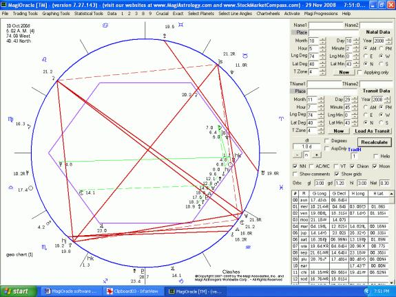 heliocentric financial astrology